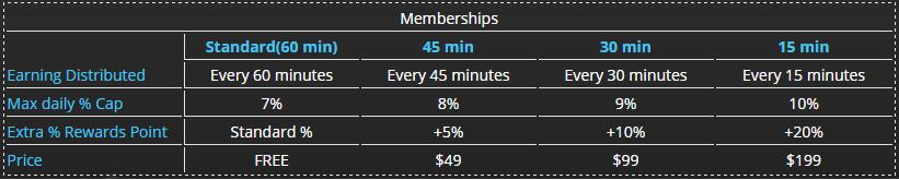 EarnEvery30minutes Mitgliedschaften
