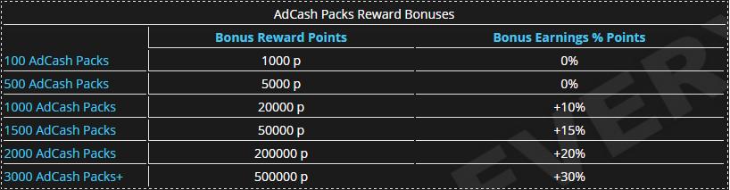 EarnEvery30minutes RewardPoints