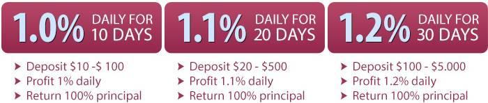 ProfitAlgor - 1%-1,2% täglich - Pläne