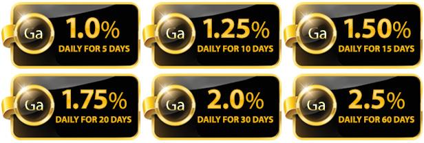 GoldAlgor Pläne - Renditen